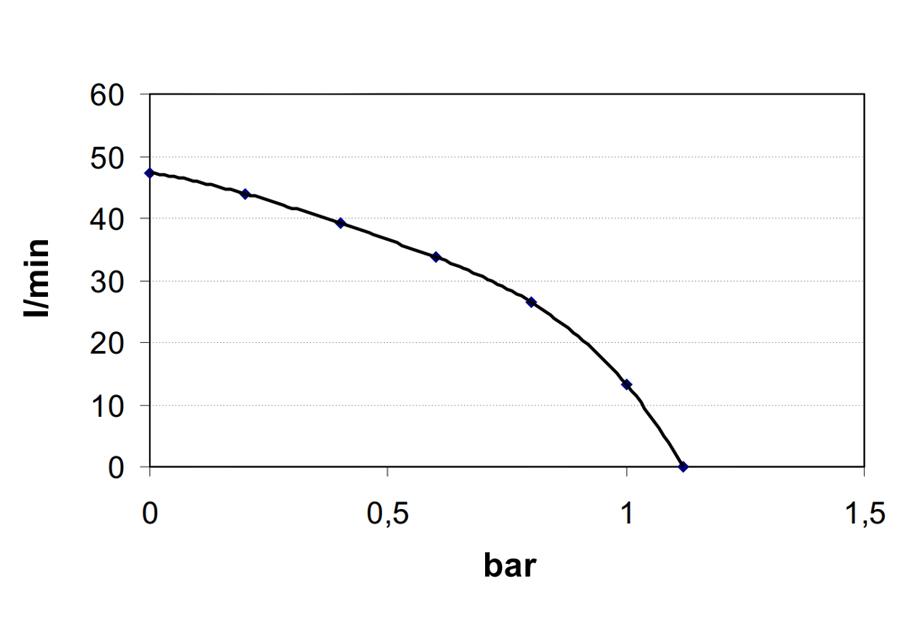 Self-Priming electric pump for various liquids | 12V | Marco VP45, Flow Rate diagram, Marco VP45, 166 020 12