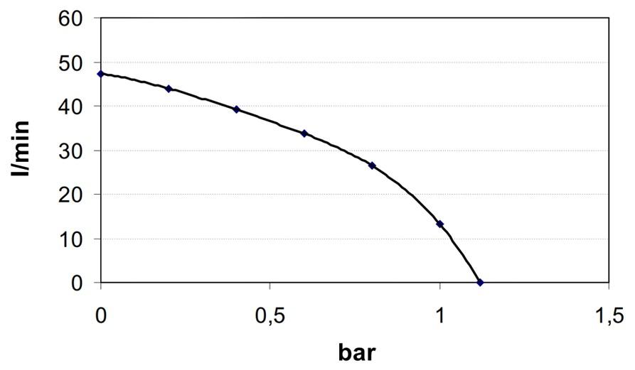 Self-Priming electric pump for various liquids | 24V | Flow Rate Diagram, Marco 166 026 13, VP45-N