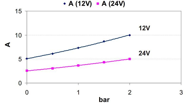 Self-Priming Electric Pump For Various Liquids | 12V | Ampere Draw diagram, Marco 164 600 12, UP3/A