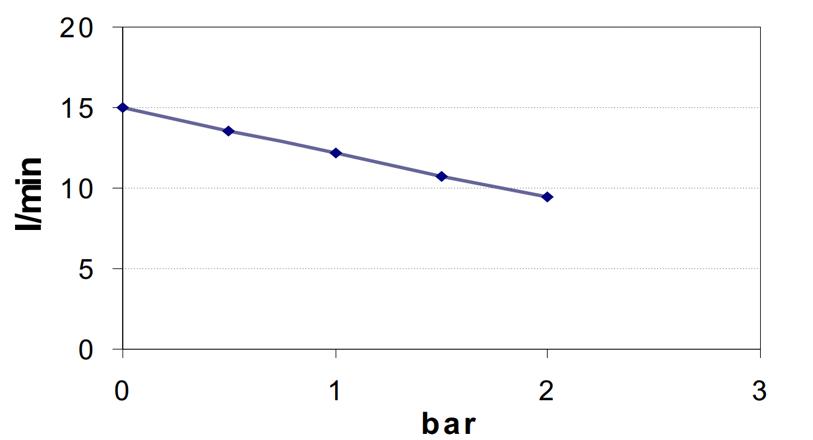 Self-Priming Electric Pump For Various Liquids | 12V | Flow Rate Diagram, Marco 164 600 12, UP3/A
